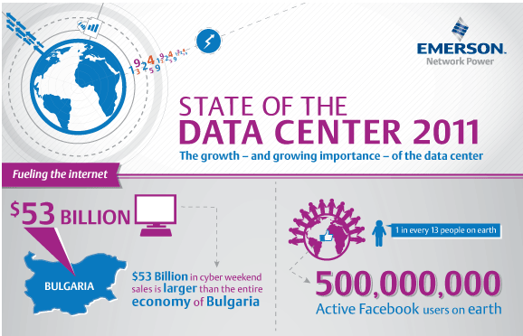 Emerson's State of the Data Center 2011 Infographic