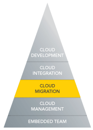 Migrating Applicaitons to the Cloud