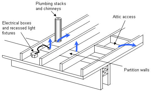 Determining The Difference Between Us Bailey Bridge Uk Bailey Bridge Mabey together with  in addition Sump Pump Ejector Pump Repair Replacement Installation moreover Saniflo Installation further House Framing. on roof schematic